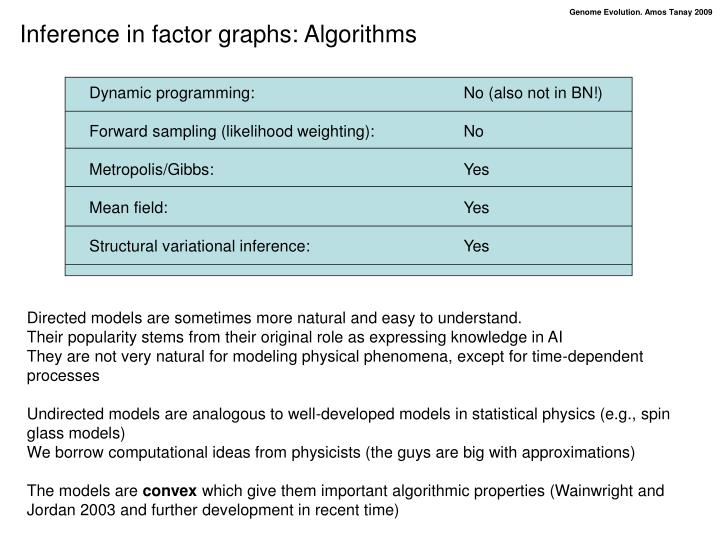 Inference in factor graphs: Algorithms