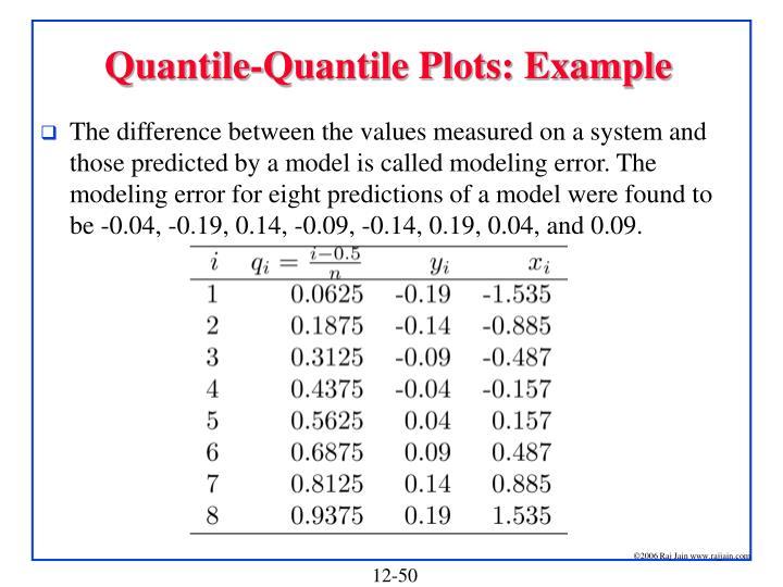 Quantile-Quantile Plots: Example