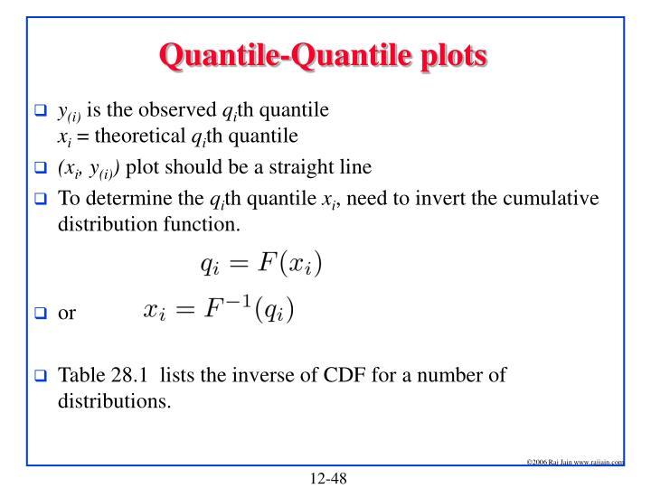 Quantile-Quantile plots