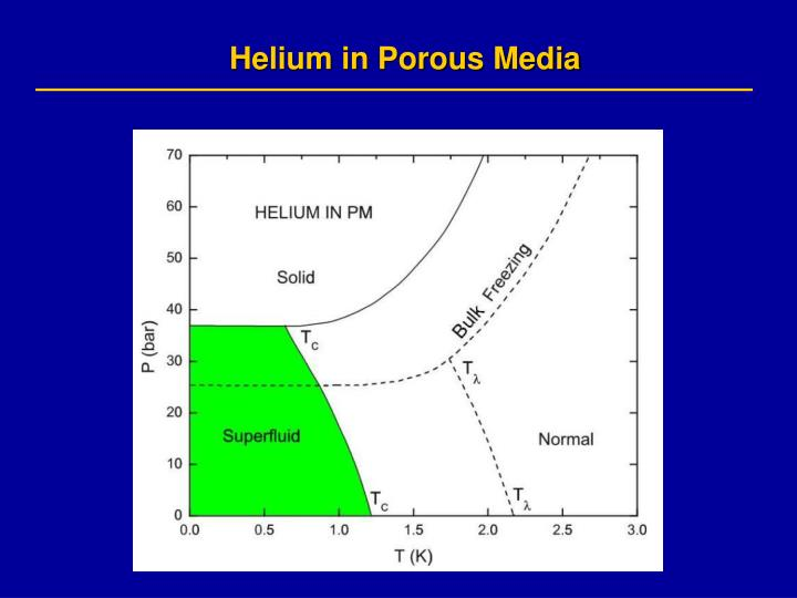 Helium in Porous Media