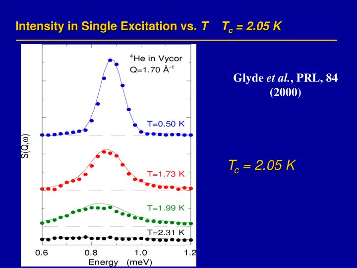Intensity in Single Excitation vs.