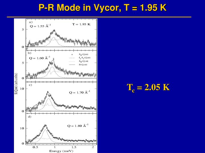 P-R Mode in Vycor, T = 1.95 K