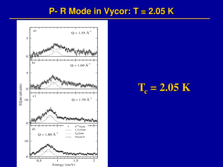 P- R Mode in Vycor: T = 2.05 K