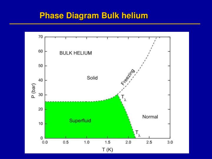 Phase Diagram Bulk helium