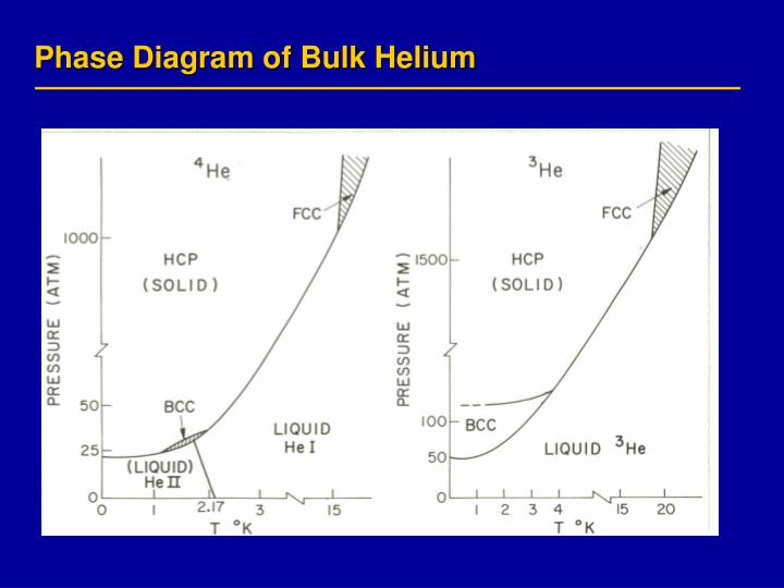 Phase Diagram of Bulk Helium