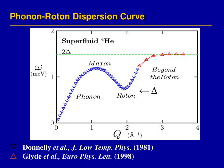 Phonon-Roton Dispersion Curve