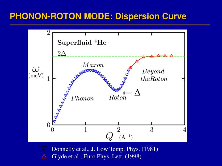 PHONON-ROTON MODE: Dispersion Curve