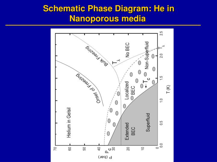 Schematic Phase Diagram: He in Nanoporous media