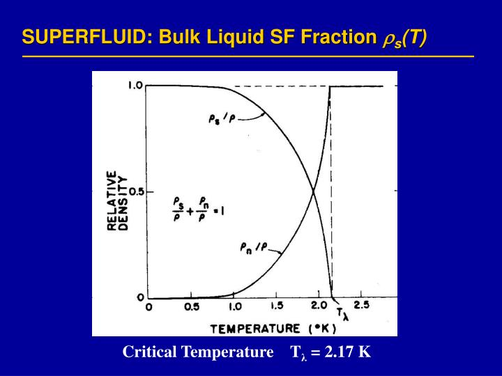 SUPERFLUID: Bulk Liquid SF Fraction