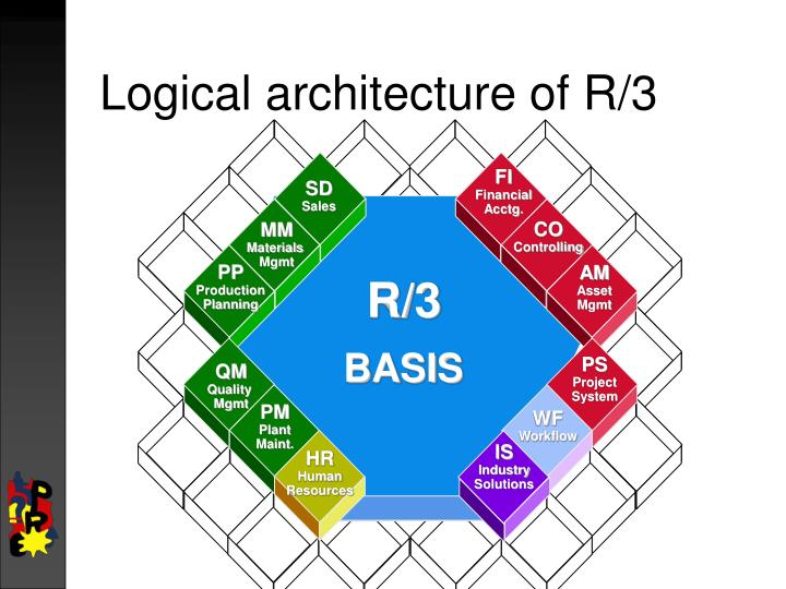 Logical architecture of R/3