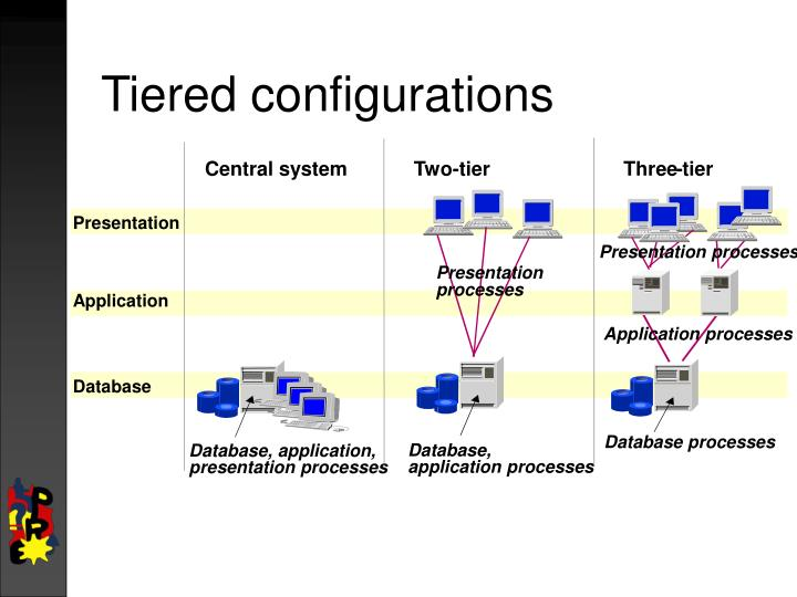 Tiered configurations