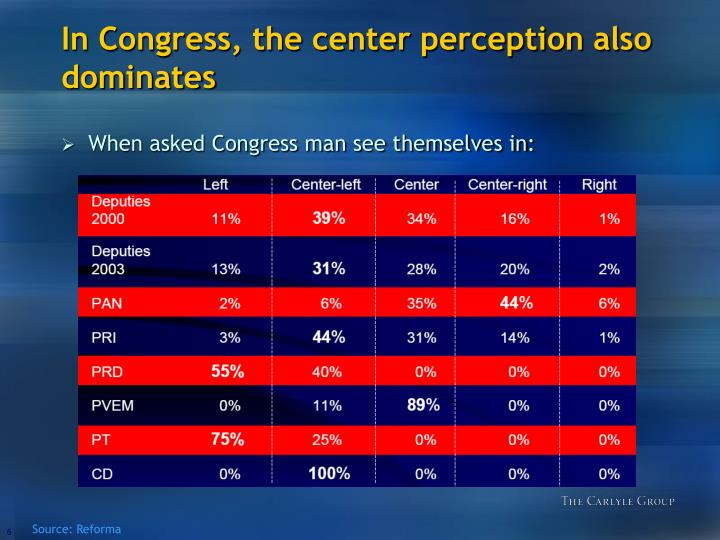 In Congress, the center perception also dominates