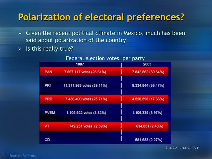 Polarization of electoral preferences