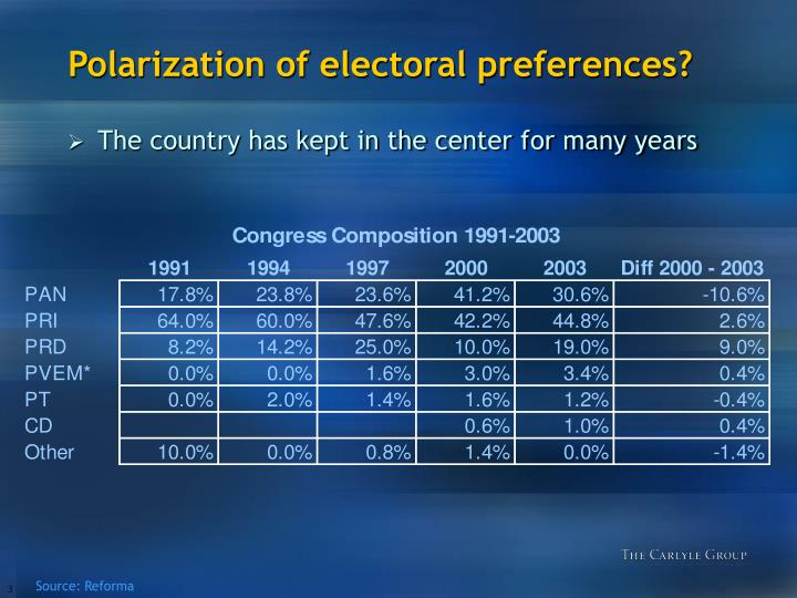 Polarization of electoral preferences1