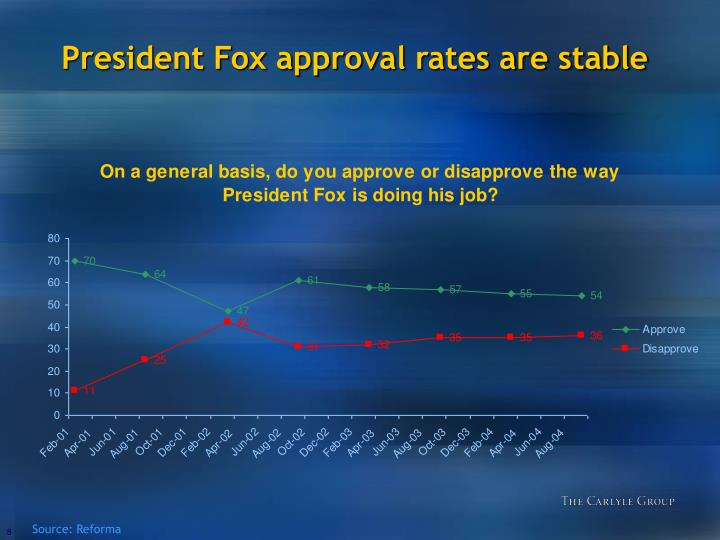 President Fox approval rates are stable