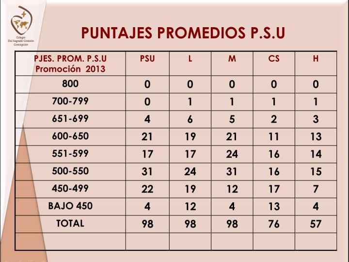 PUNTAJES PROMEDIOS P.S.U