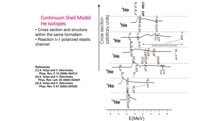 Continuum Shell Model He isotopes
