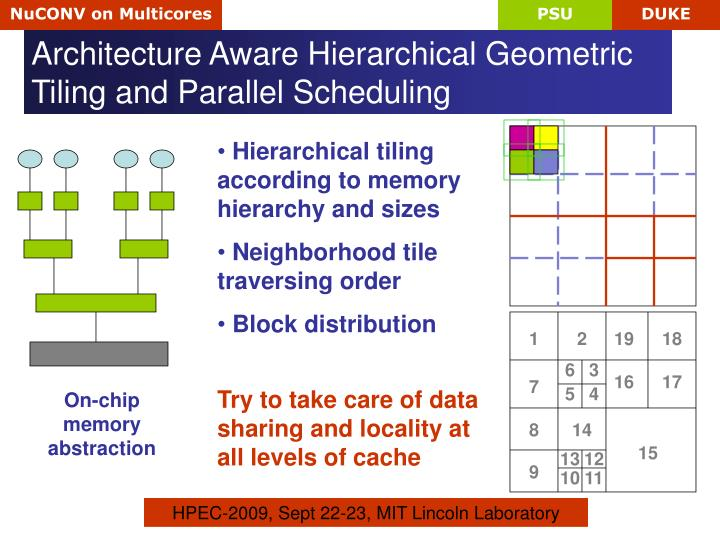Architecture Aware Hierarchical Geometric Tiling and Parallel Scheduling