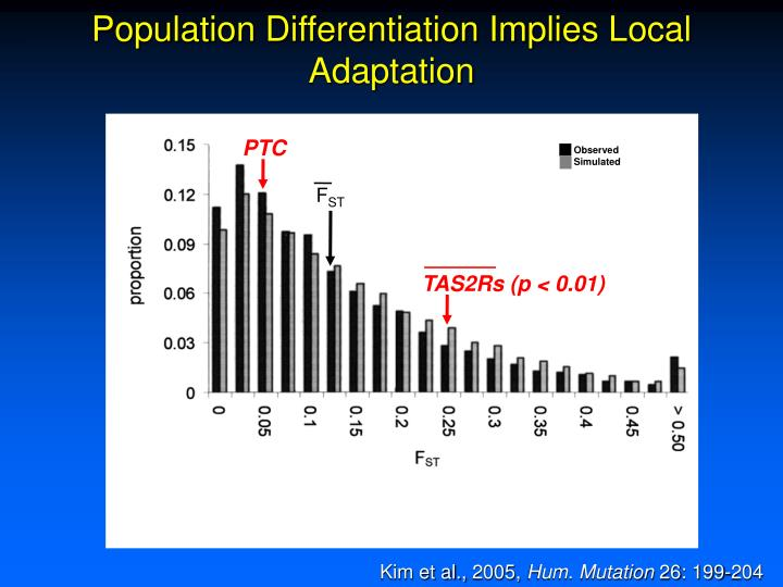 Population Differentiation Implies Local Adaptation