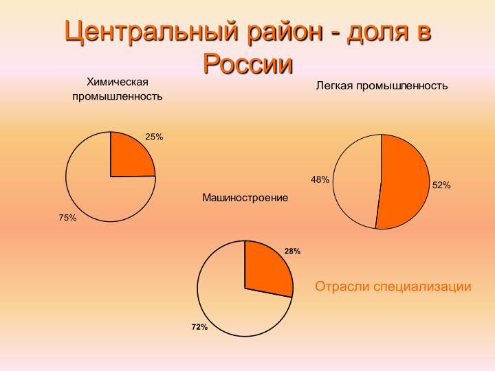 Центральный район - доля в России