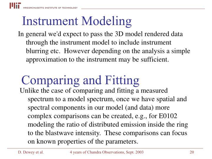 Instrument Modeling