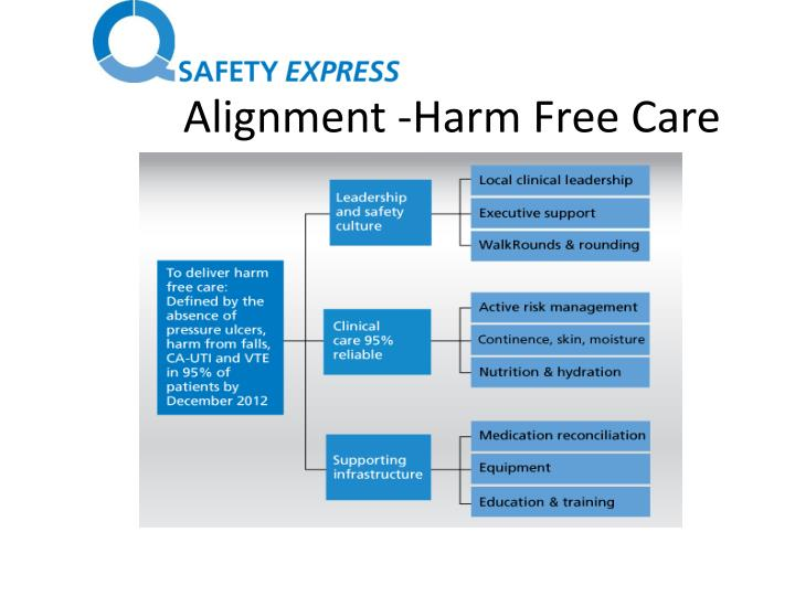 Alignment -Harm Free Care