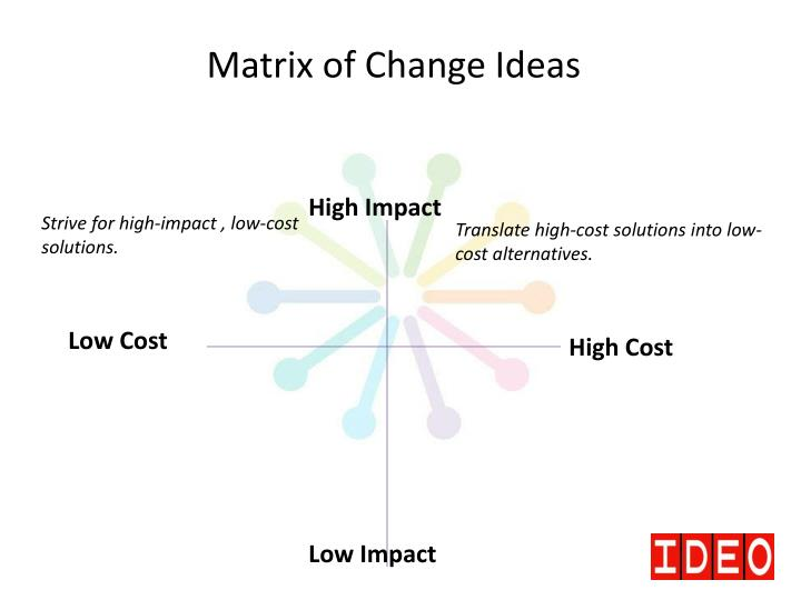 Matrix of Change Ideas