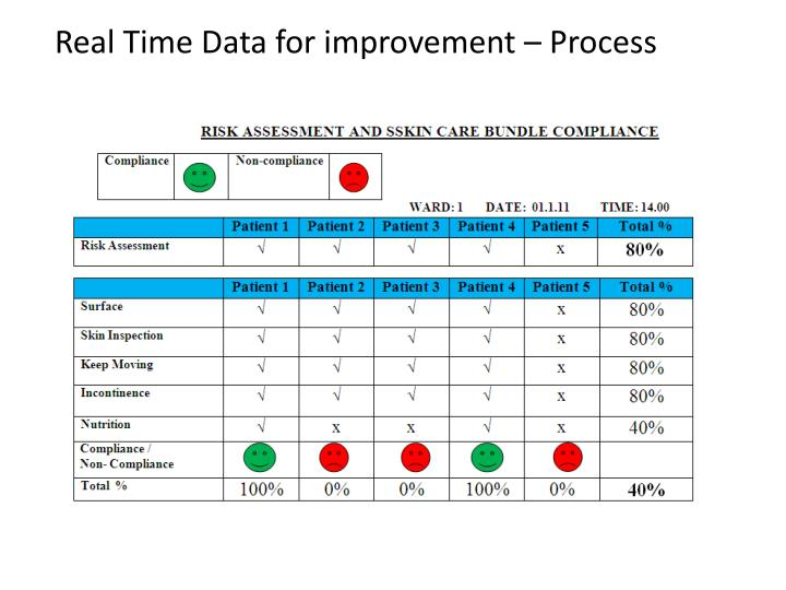 Real Time Data for improvement – Process