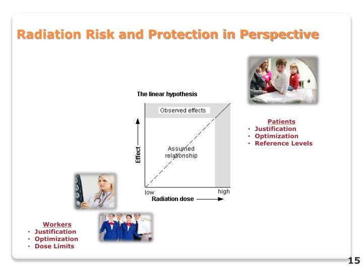Radiation Risk and Protection in Perspective