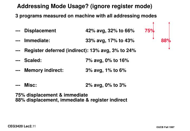 Addressing Mode Usage? (ignore register mode)