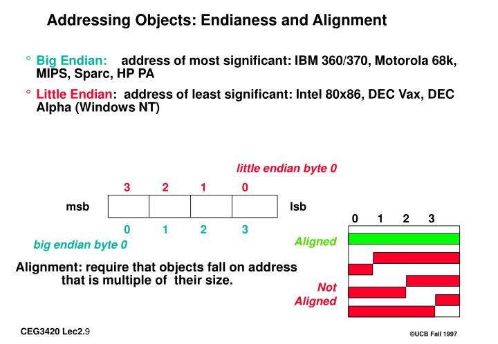 Addressing Objects: Endianess and Alignment