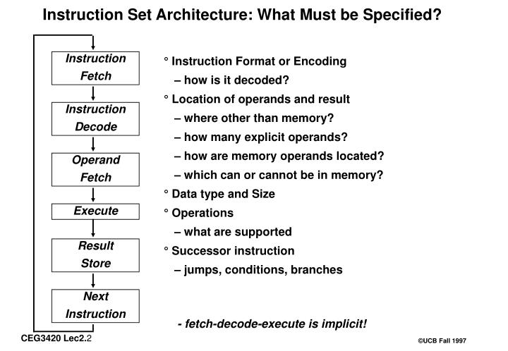 Instruction set architecture what must be specified
