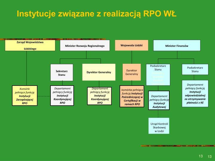 Instytucje związane z realizacją RPO WŁ