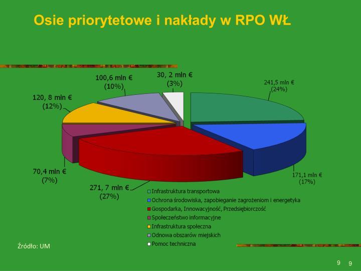 Osie priorytetowe i nakłady w RPO WŁ