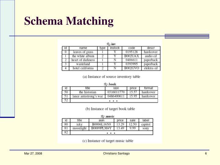 Schema Matching