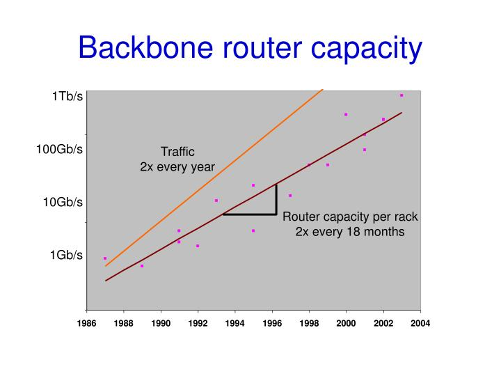 Backbone router capacity1