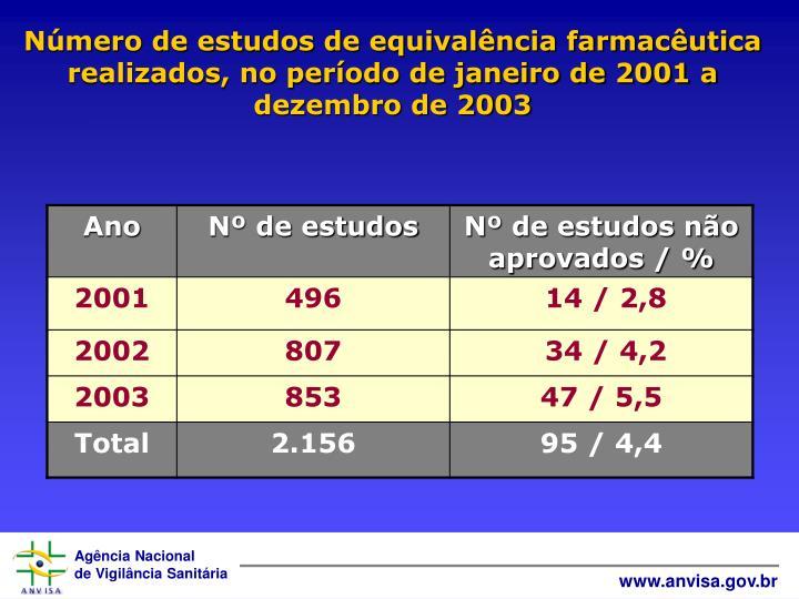 Número de estudos de equivalência farmacêutica realizados, no período de janeiro de 2001 a dezembro de 2003