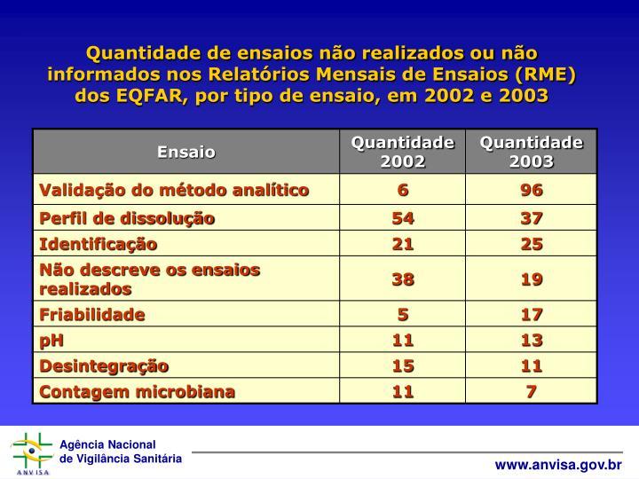 Quantidade de ensaios não realizados ou não informados nos Relatórios Mensais de Ensaios (RME) dos EQFAR, por tipo de ensaio, em 2002 e 2003