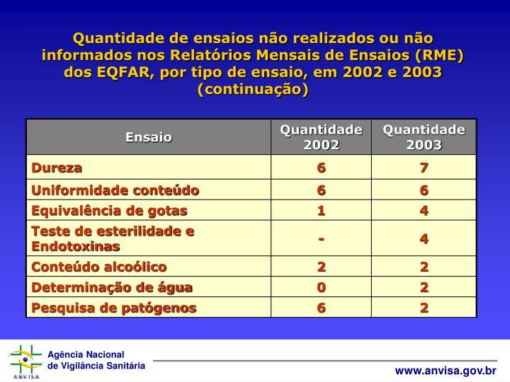 Quantidade de ensaios não realizados ou não informados nos Relatórios Mensais de Ensaios (RME) dos EQFAR, por tipo de ensaio, em 2002 e 2003 (continuação)