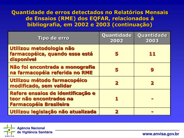 Quantidade de erros detectados no Relatórios Mensais de Ensaios (RME) dos EQFAR, relacionados à bibliografia, em 2002 e 2003 (continuação)