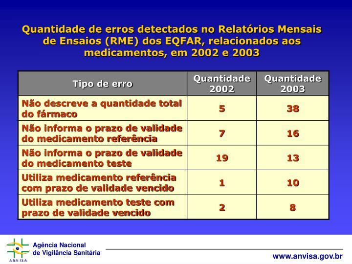 Quantidade de erros detectados no Relatórios Mensais de Ensaios (RME) dos EQFAR, relacionados aos medicamentos, em 2002 e 2003