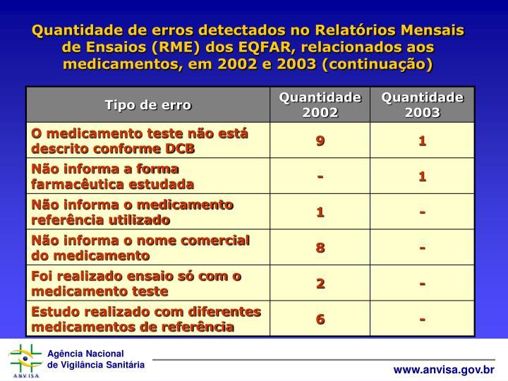 Quantidade de erros detectados no Relatórios Mensais de Ensaios (RME) dos EQFAR, relacionados aos medicamentos, em 2002 e 2003 (continuação)