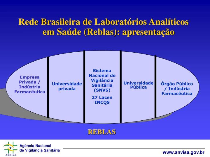 Rede Brasileira de Laboratórios Analíticos em Saúde (Reblas): apresentação