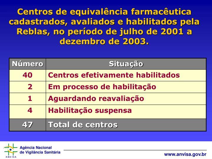 Centros de equivalência farmacêutica cadastrados, avaliados e habilitados pela Reblas, no período de julho de 2001 a dezembro de 2003.