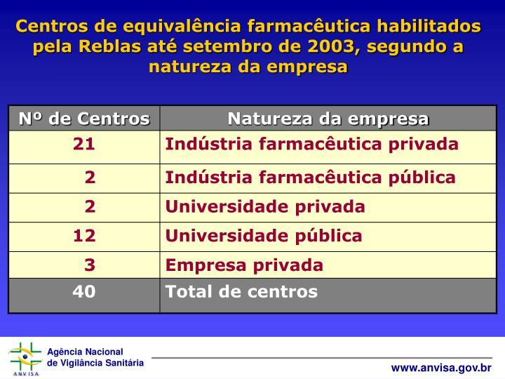 Centros de equivalência farmacêutica habilitados pela Reblas até setembro de 2003, segundo a natureza da empresa