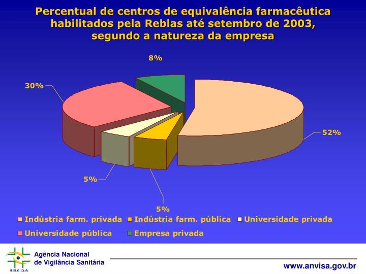 Percentual de centros de equivalência farmacêutica habilitados pela Reblas até setembro de 2003,              segundo a natureza da empresa