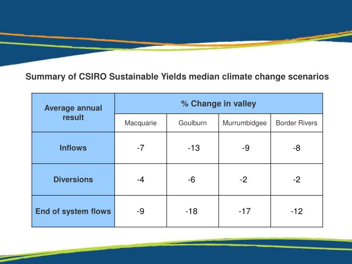 Summary of CSIRO Sustainable Yields median climate change scenarios