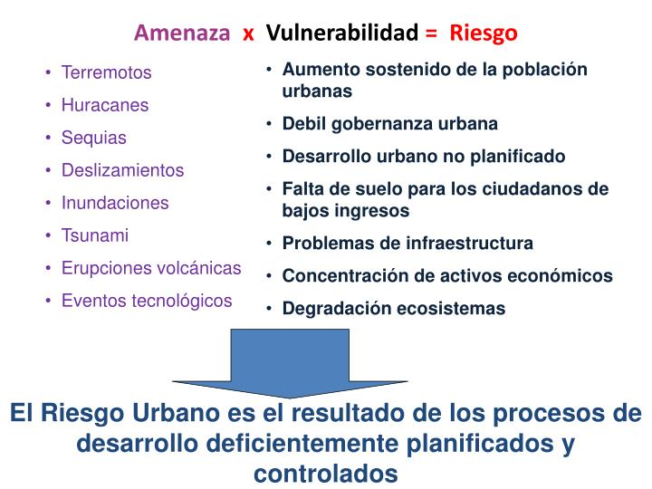 Aumento sostenido de la población urbanas