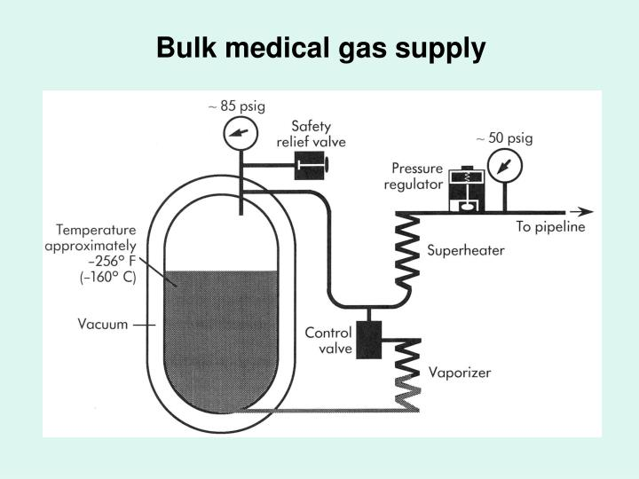Bulk medical gas supply