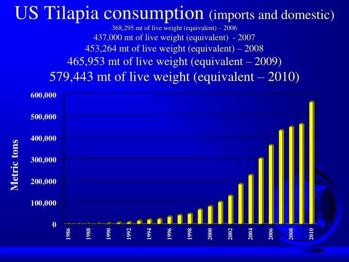 US Tilapia consumption